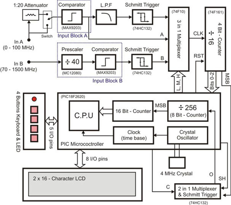 Circuit Cellar 275: Build a Signal Frequency Counter