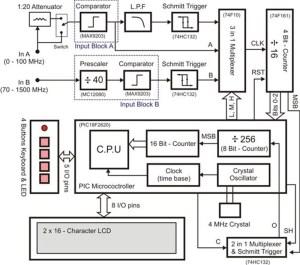 Circuit Cellar 275: Build a Signal Frequency Counter | Circuit Cellar