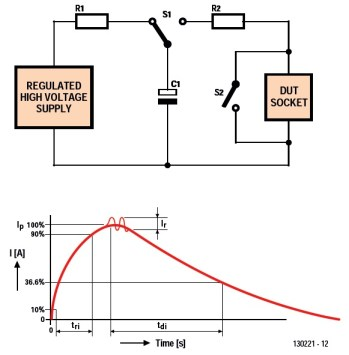 Figure 1—Standard test circuit and current waveform for the human body model