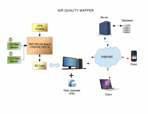 Air Quality Mapper system