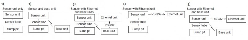 Figure 1—The base and Ethernet units are optional. There are five ways to set up the Pump-Eye system without having to make any software changes.