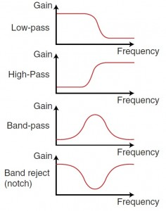 FIGURE 1: Four classic types of frequency filters. Each one attenuates a specific frequency range.