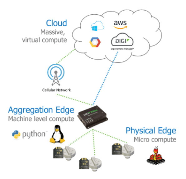 Figure 1  The IoT stack has three layers of compute: cloud, aggregation edge (gateways) and the physical edge (connected sensors and devices).