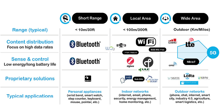 Figure 1  An overview of IoT wireless standards