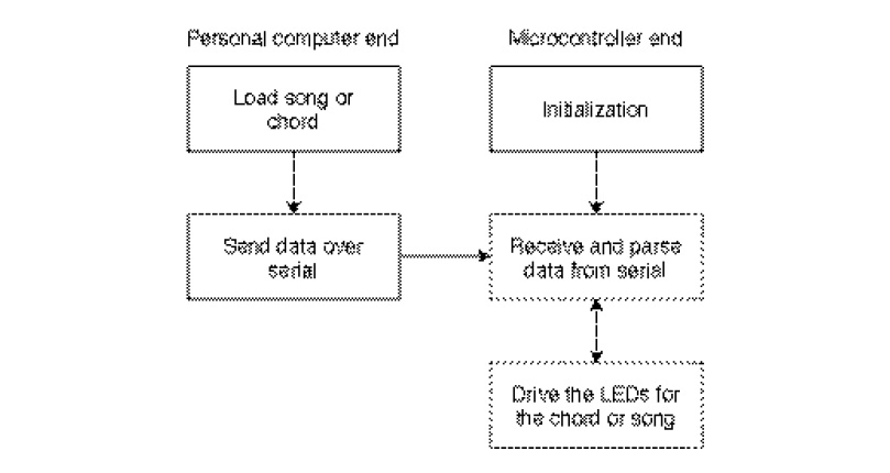 Figure 2 This flowchart shows the different software tasks performed by the ukule-LED. This includes two real-time tasks on the microcontroller and a command-line interface running on the user's PC.