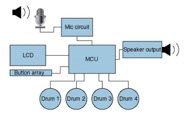 Figure 1 High-level block diagram
