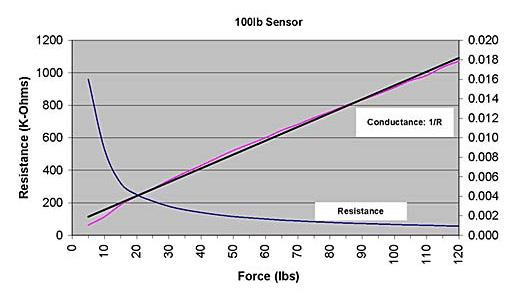 Figure 3 Force versus resistance graph for FlexiForce sensors