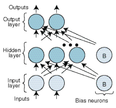 Figure 1  An example neural network composed of neurons organized into layers. Each neuron applies a threshold function to a weighted sum of its inputs. Neural netwoårks can be trained, through incremental modifications to their weights, to approximate an input-output relationship or to classify inputs.