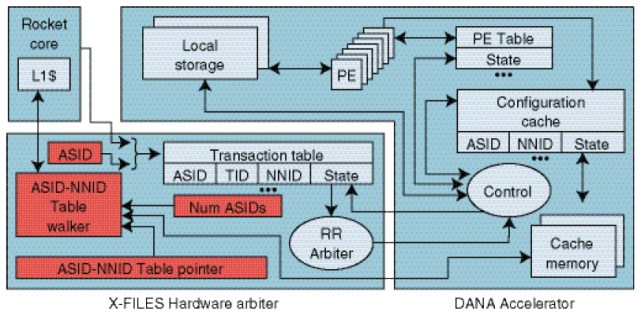 Figure 2 The architecture of our X-FILES neural network transaction manager and DANA, an accelerator for prediction and learning.[4] A RISC-V microprocessor (Rocket)[6] running X-FILES software allows processes to initiate neural network transactions. These transactions are interleaved on a backend neural network accelerator (DANA). DANA consists of a cache of neural network configurations, processing elements that implement the computations of a single neuron, and local storage of intermediate computations. This hardware design is available on GitHub.[7]