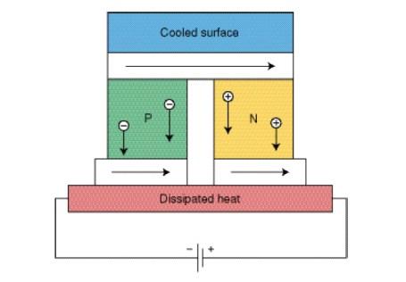 Figure 2 Principle of a TEC cell