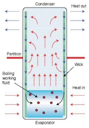 Figure 3  Principle of a heat pipe