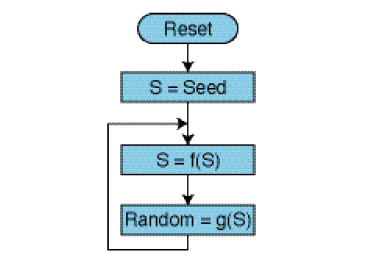 Figure 2 A typical random number generation algorithm starts with a given seed and updates an internal state variable each time a new random value is required.
