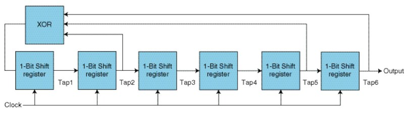 Figure 5 A Linear Feedback Shift Register (LFSR) is a binary shift register with some feedback gates. With proper selection of the taps positions, the output bits are pseudorandom.