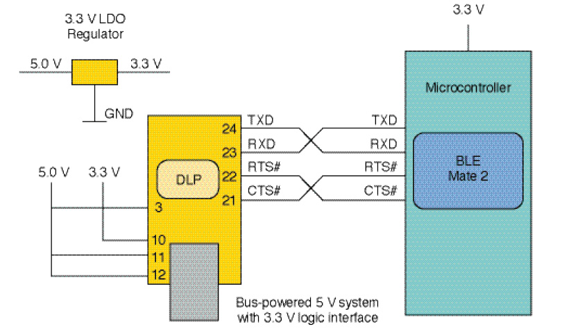 Figure 1 The circuit schematic shows the DLP-USB232M module connected to the BLE Mate 2. In our application, the DLP module is connected in a bus-powered 5-V system to configure the parameters on the BLE Mate 2. The BLE Mate 2 is powered by the 3.3-V output of the DLP module.
