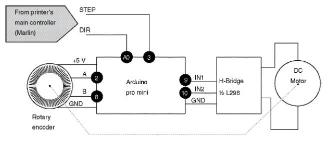 Figure 2 A microcontroller handles position control