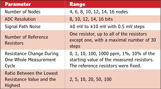 Table 1 Simulation parameter values and ranges