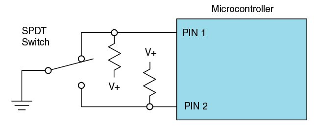 Simple 2-Pin debounce. Using a SPDT switch, pin 1 low indicates the switch is deactivated, and pin 2 low indicates it is activated. Switch closure is determined by finding pin 2 low, and switch release is determined by finding pin 1 low.