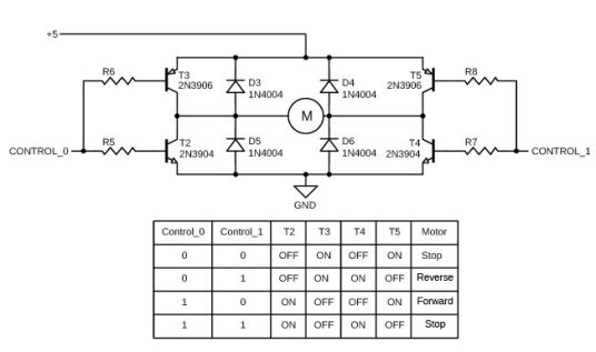 Figure 13 As shown in Figure 11 a DC motor can be turned ON and OFF with a single transistor. However, if you want to control motor direction, you need to control the polarity of the motor's connections. This is done with a full bridge circuit, consisting of two NPN and two PNP transistors. Applying logic levels to each control input ensures that one transistor on each side of the motor connections is always off, avoiding a short circuit path from VDD to VSS.