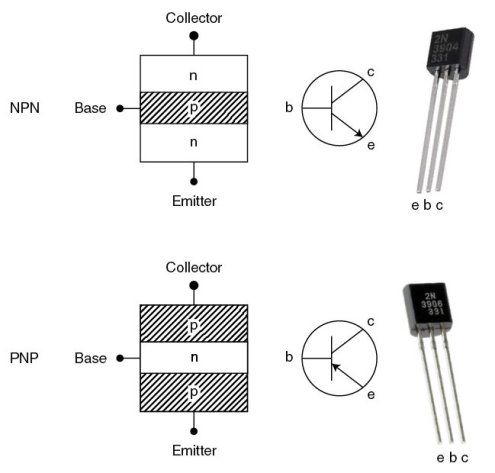 Figure 9 The BJT is available in both PNP and NPN varieties to handle all your switching needs. Both types are shown, along with their schematics and actual TO-92 packages, to show how they are related.