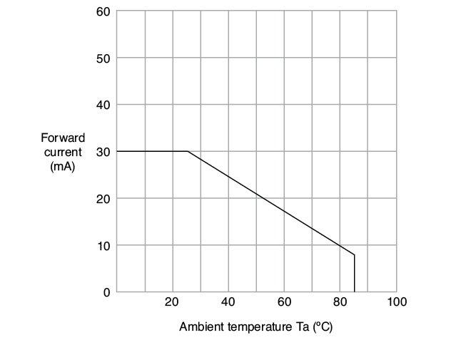 Figure 10 Forward current derating curve vs. ambient temperature