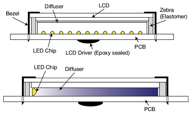 Figure 4 Shown here is (a) the bottom lit back LCD and (b) the side (edge) lit backlight LCD.