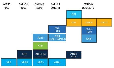 Figure 1 History of AMBA [1]