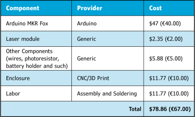 Table 1 SmartPostBox project deployment costs