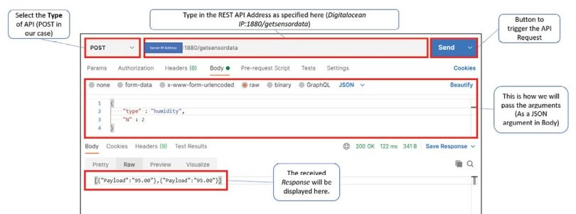 Figure 6 This image shows how to test our REST API using Postman and what kind of response we receive.