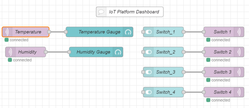 Figure 9 Final Node-RED flow of our very first project. After deployment, you'll be able to access the dashboard on the following IP address: <Your Droplet IP>:1880/ui.