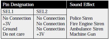 UM3561 Sound Effects Configuration