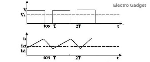 chopper circuit waveform