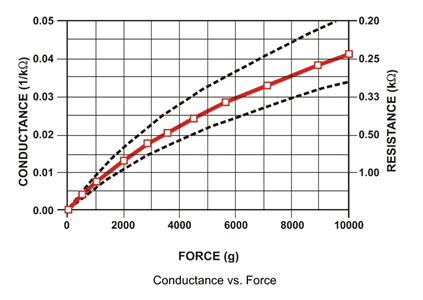 Weight Based Sound Generator by Interfacing Force Sensor