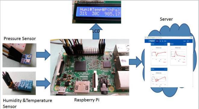 Best of Raspberry Pi