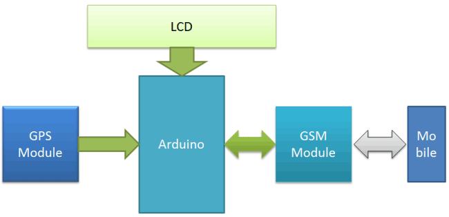 Gps Gsm Module Circuit Diagram Magictale Electronics