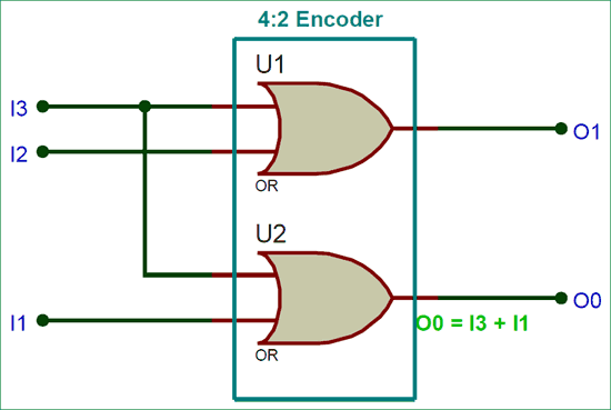 encoder wiring diagram 20 hp briggs and stratton engine logic of 4 2 free for you binary encoders basics working truth tables circuit diagrams rh circuitdigest com