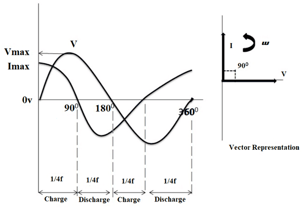 Capacitor Circuits: Capacitor in Series, Parallel & AC