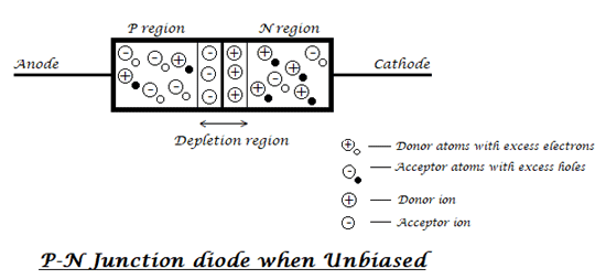 What is Diode? Know PN Junction Theory, Construction