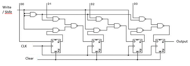 What is Shift Register? Working, Applications & Types of
