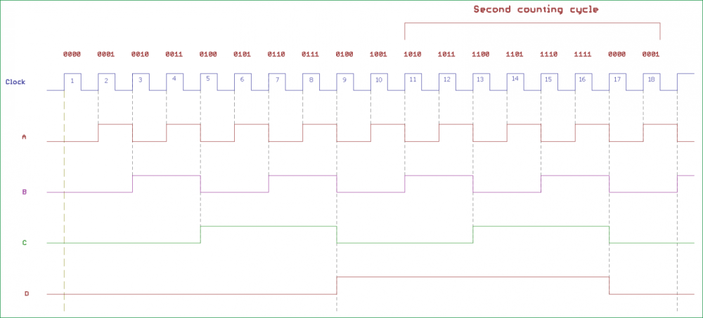 medium resolution of synchronous counter timing diagram