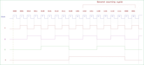 small resolution of synchronous counter timing diagram