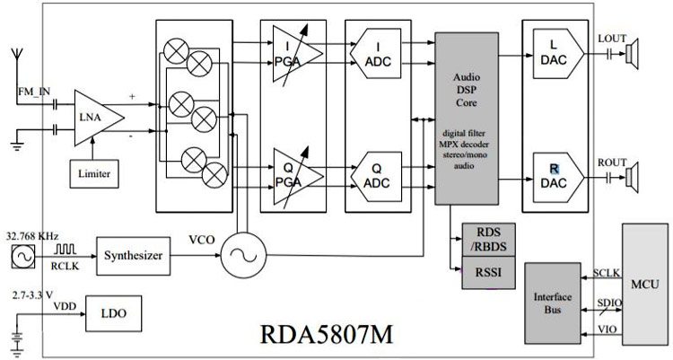 Arduino Based FM Radio (Receiver) using RDA5807