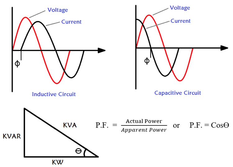 Why Are Capacitors Used For Power Factor Improvement