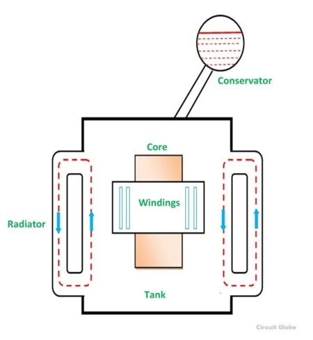 ONAN-type of cooling of transformer