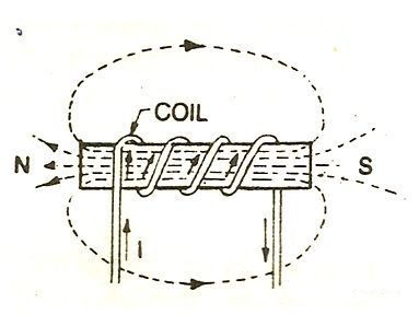 What is an Electromagnet and Electromagnetism