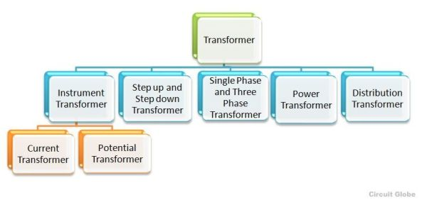 Types of Transformer different types of transformer