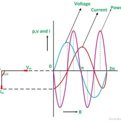 Phasor Diagram Of Rl Circuit John Deere L120 Lawn Tractor Wiring What Is A Pure Inductive Circuit? - & Waveform Globe