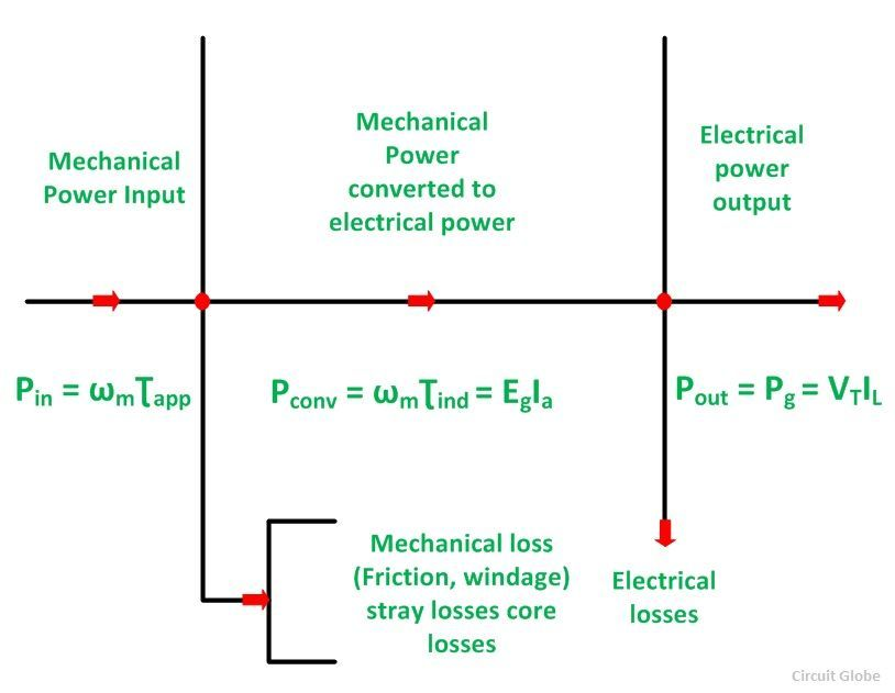Power Flow Diagram Of DC Generator And DC Motor Circuit Globe
