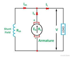 Types of DC Motor  Shunt, Series & Compound Wound Motor