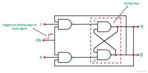 What is JK Flip Flop? Circuit Diagram & Truth Table