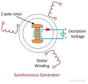 What is Synchronous Generators?  Circuit Globe